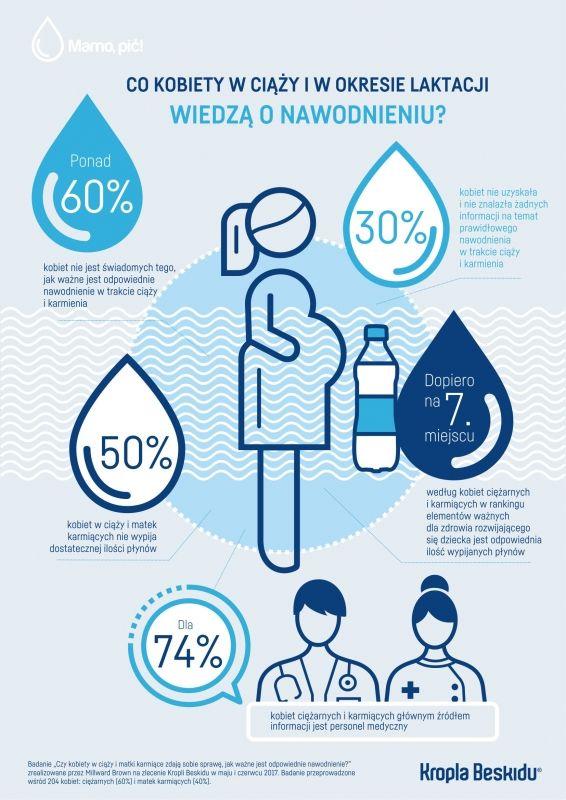 50% Polek w ciąży i podczas karmienia pije za mało wody